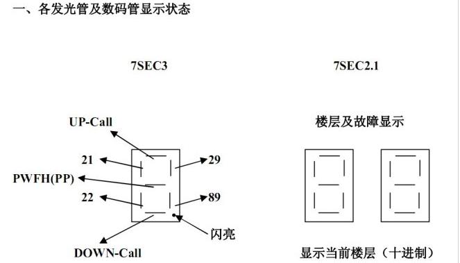 三菱电梯调试过程详细说明(lehy-Ⅱ)