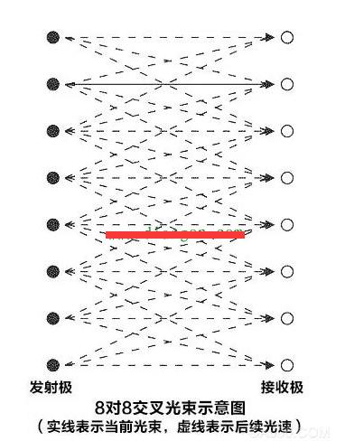 红外光幕电梯门保护系统