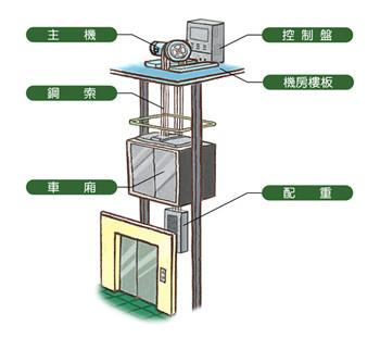 电梯安全开关的作用