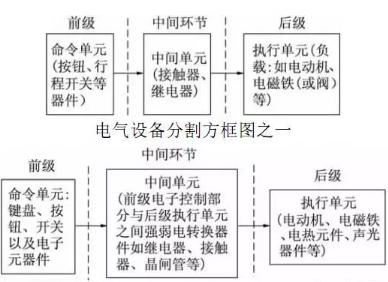(1)由继电器,接触器,按钮等组成的断续控制电路,可分为三个单元.